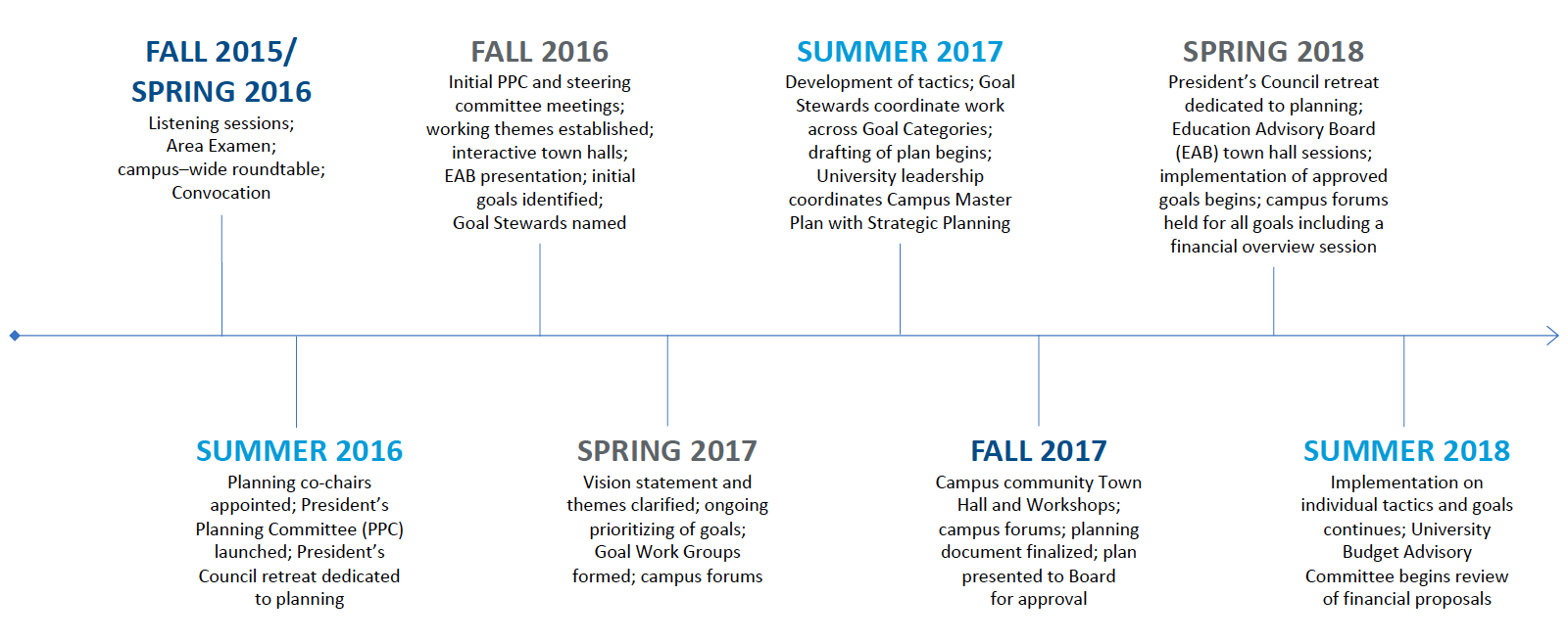 Strategic planning timeline